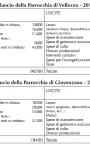 Bilanci parrocchie 2011