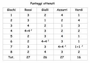 punteggio-palio-contrade